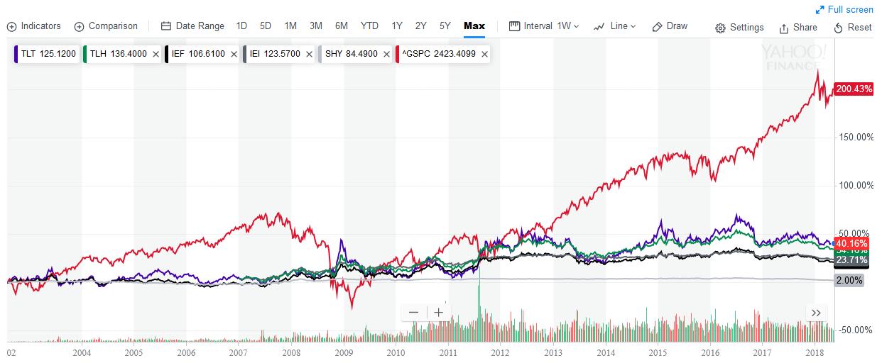 債券 etf 米国 債券ETFとは? 債券ETFの特徴と銘柄を徹底解説!